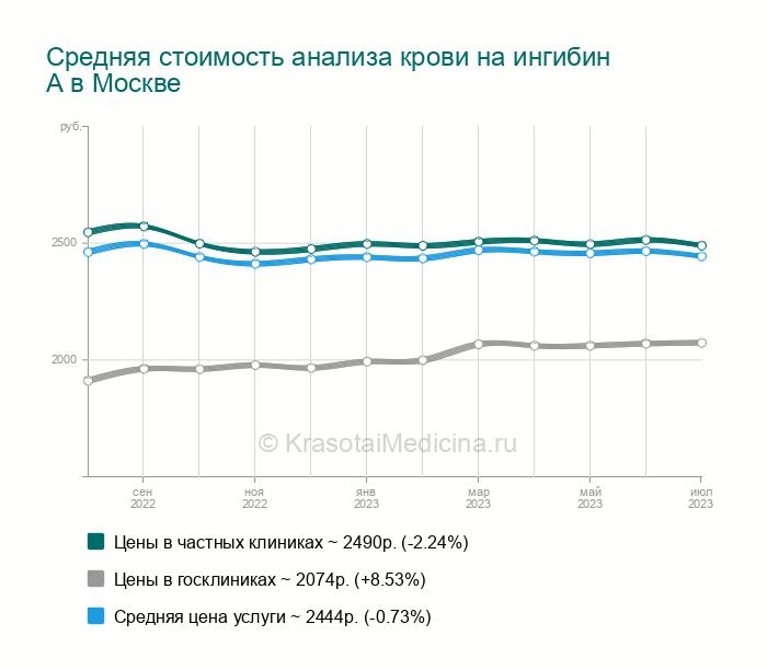 Цена анализ крови на средняя на норма билирубин крови мужчин анализа у